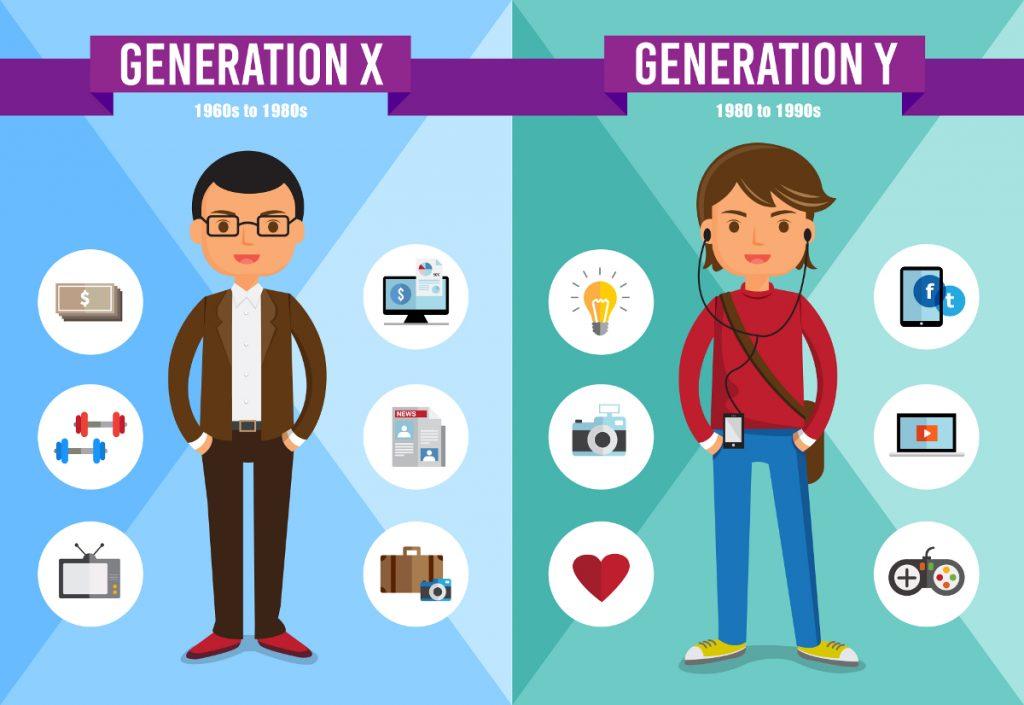 Поколения XYZ